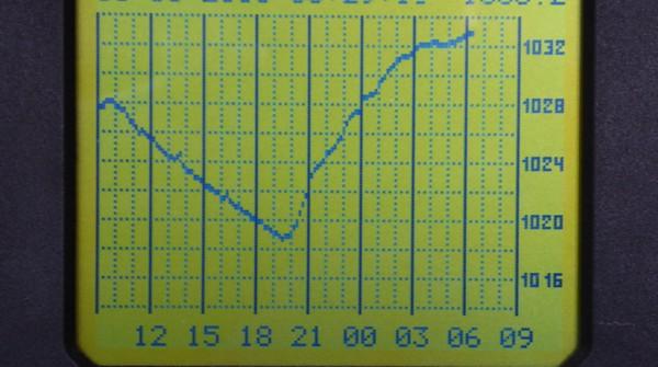 Luftdruckkurve